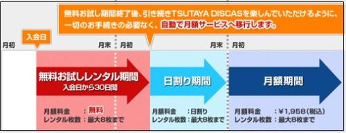 Tsutaya TV/DISCAS 定額レンタル