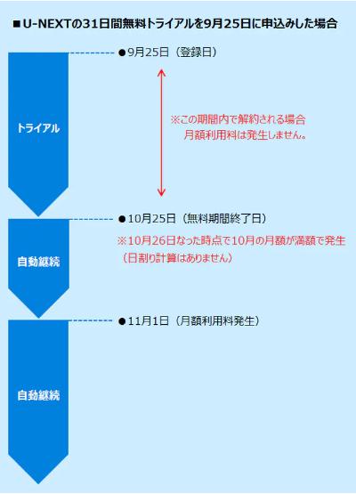 U-NEXTチャージのタイミング